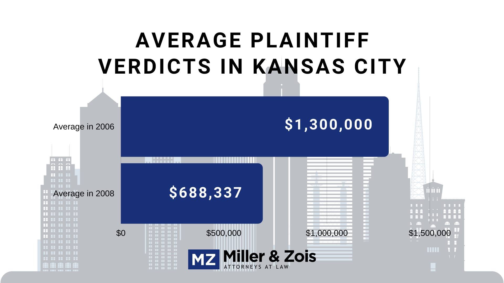 Kansas City verdicts