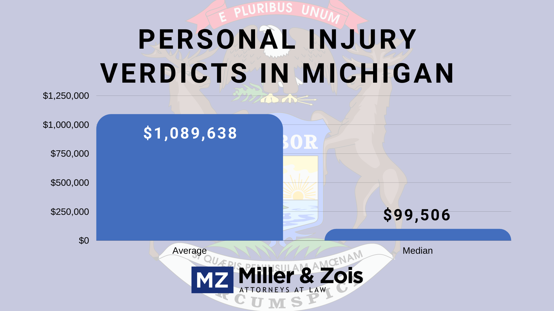 Michigan personal injury verdicts