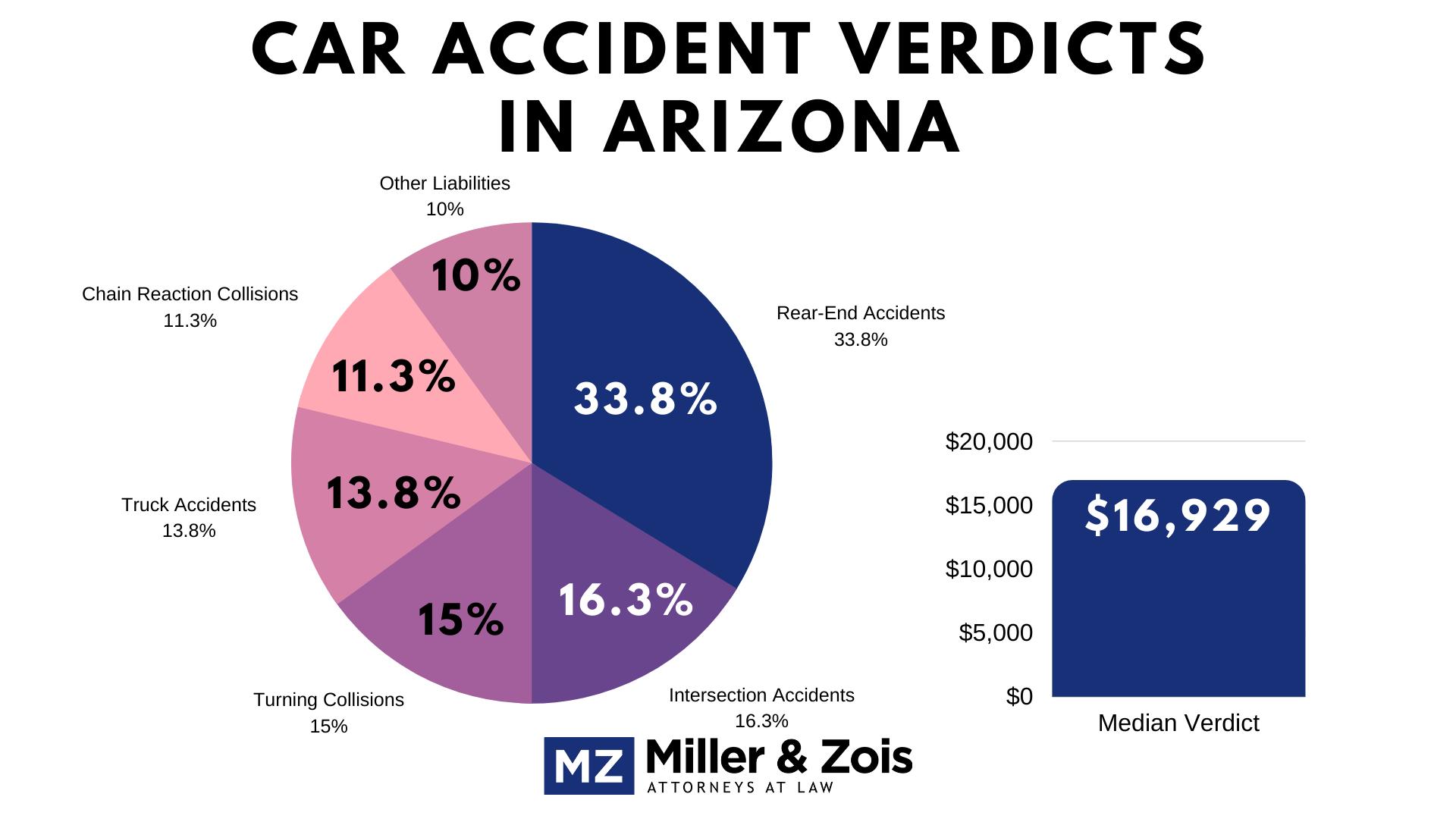 Arizona car accident