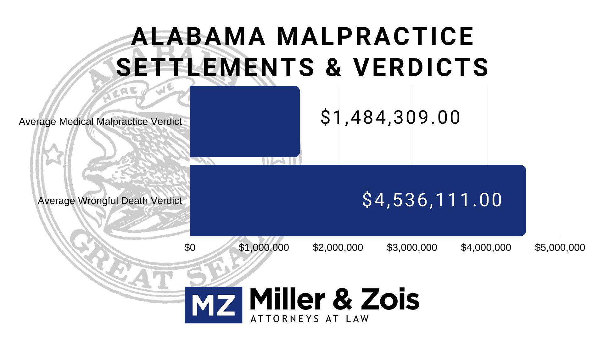 Alabama settlements