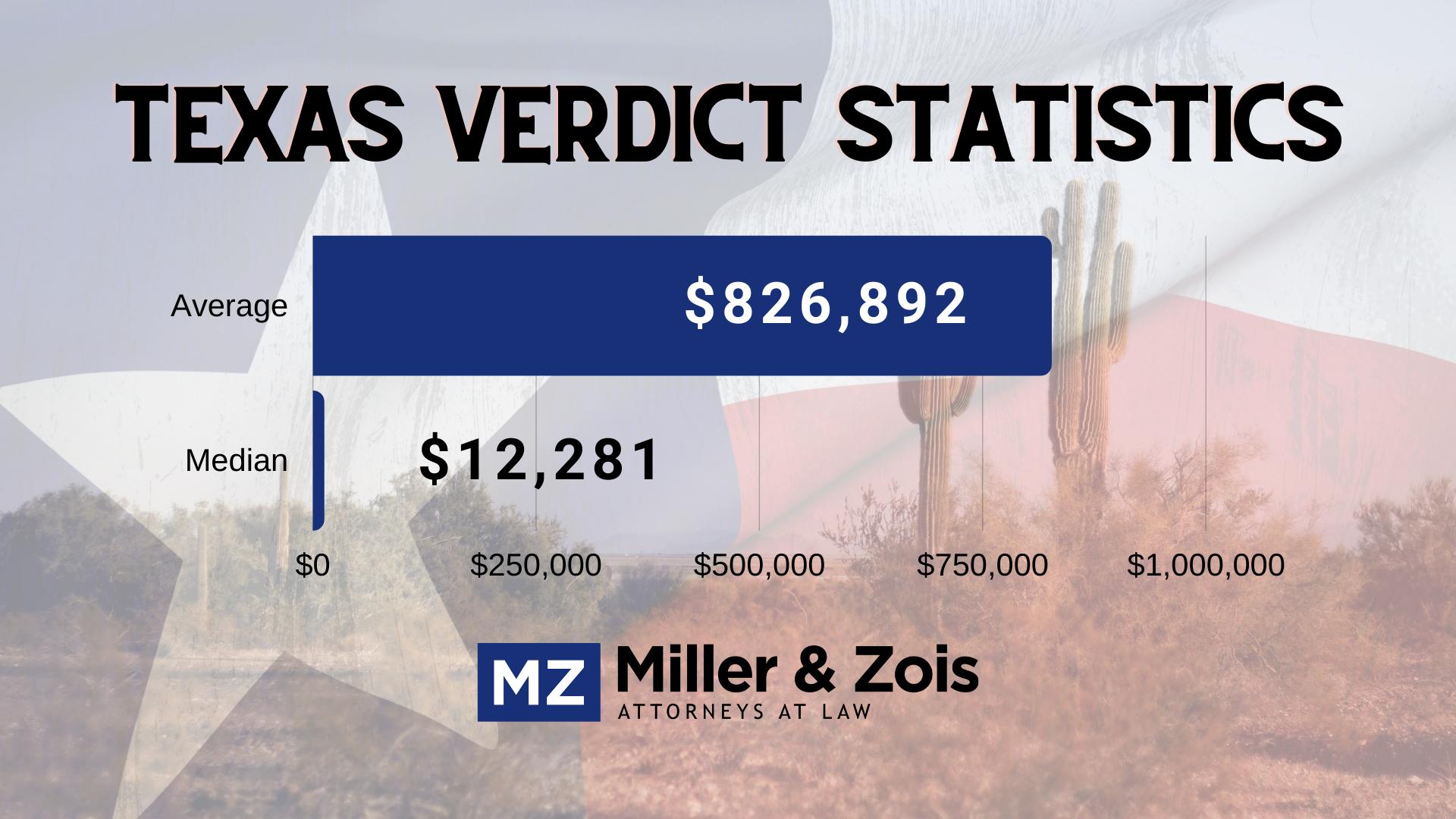 Texas verdict statistics