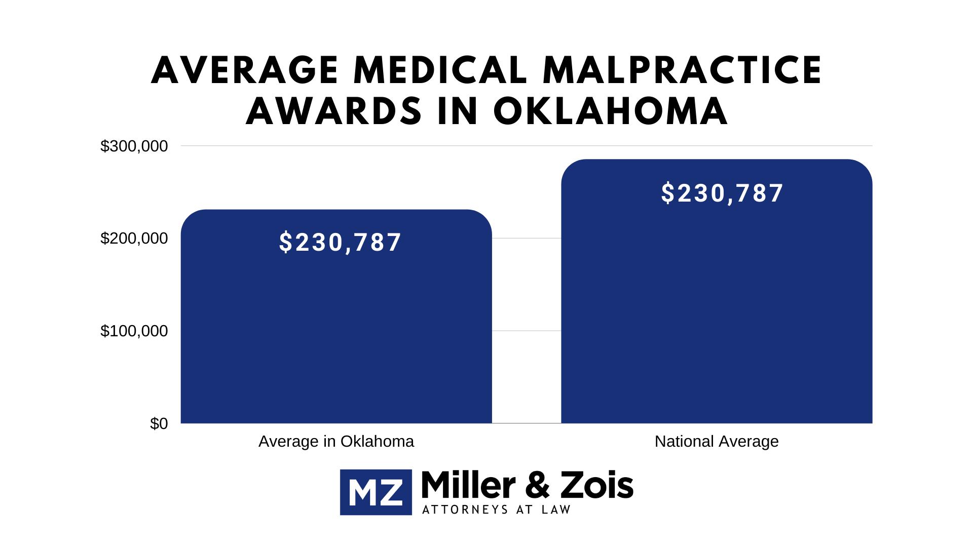 Oklahoma Medical Malpractice