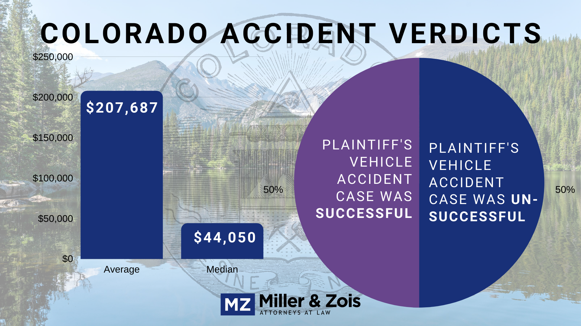Colorado accident verdicts