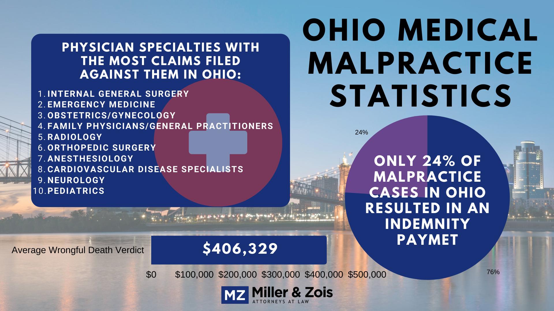 Ohio medical malpractice