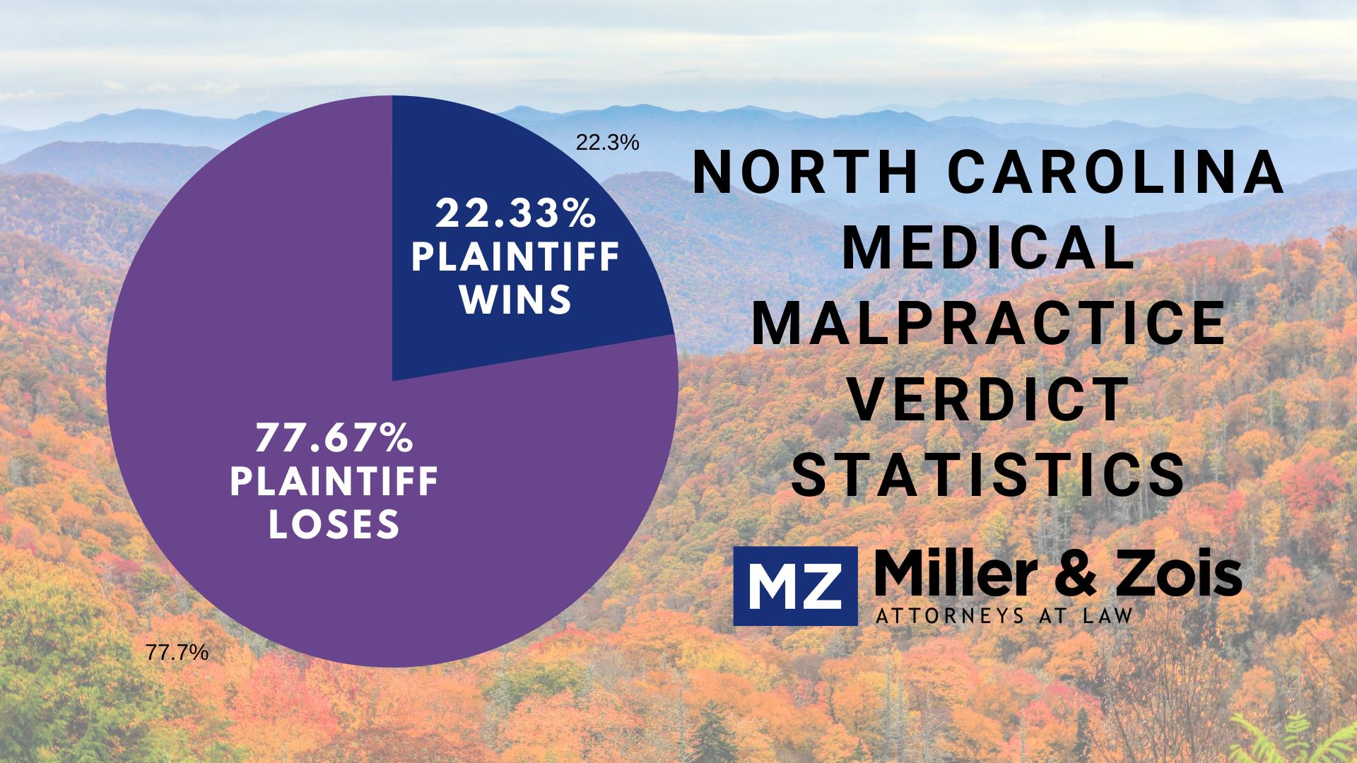 North Carolina medical malpractice