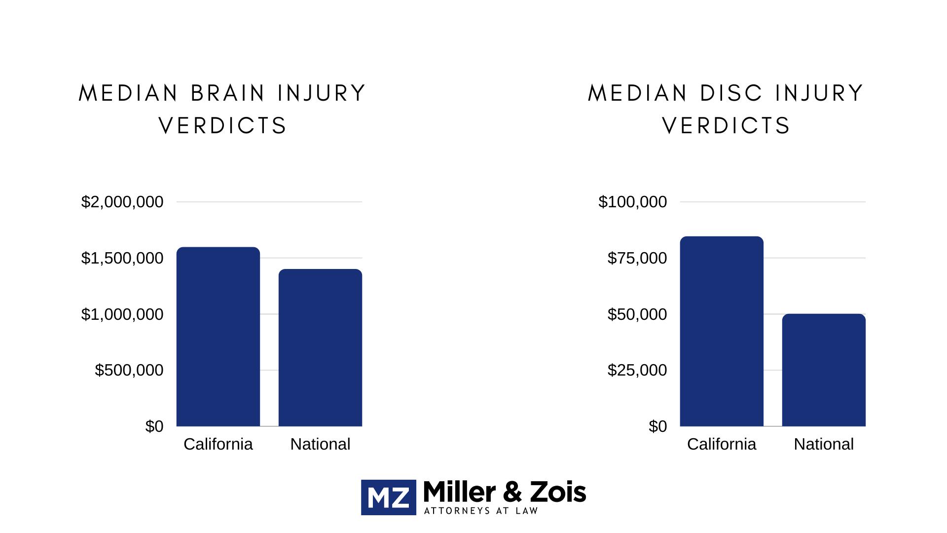 california injury verdicts