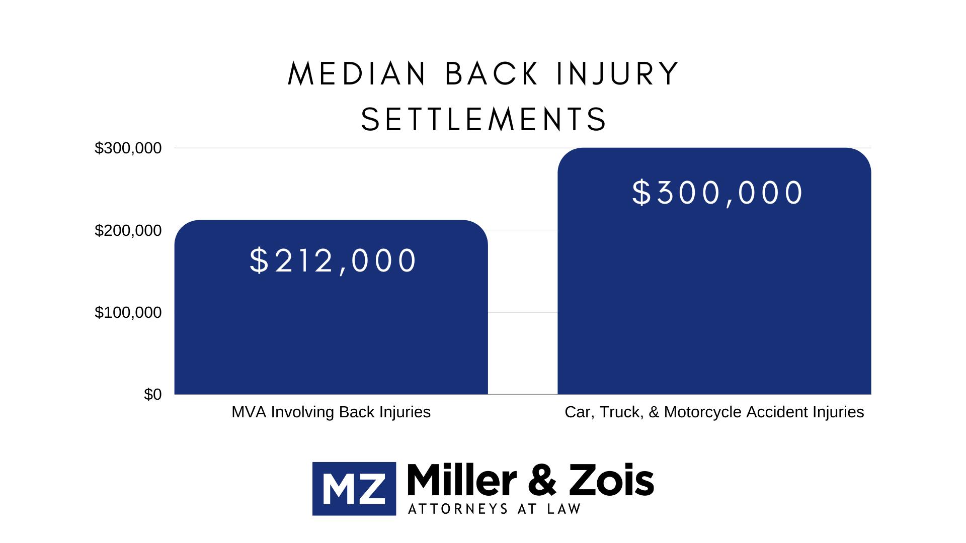 median back injury settlements