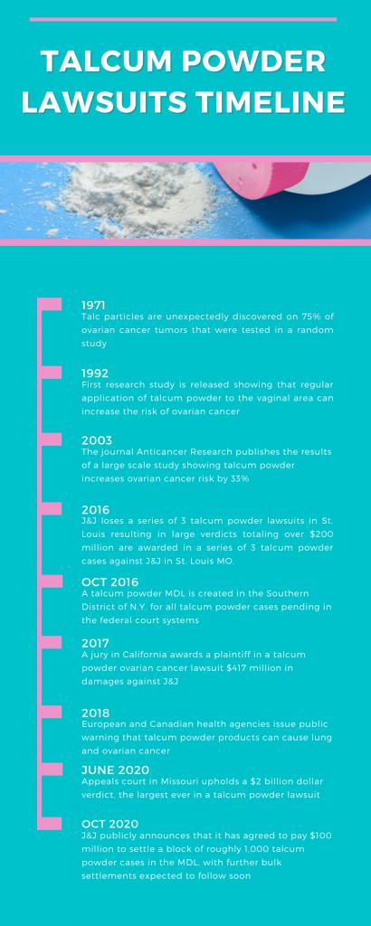 talc litigation timeline