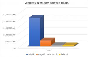 talc power verdicts