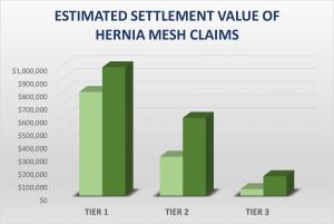 Hernia Mesh Estimated Settlement Value