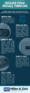 CPAP Recall Timeline