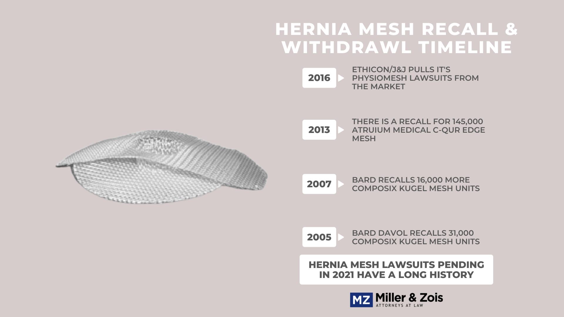 hernia-mesh-lawsuits-pending-2