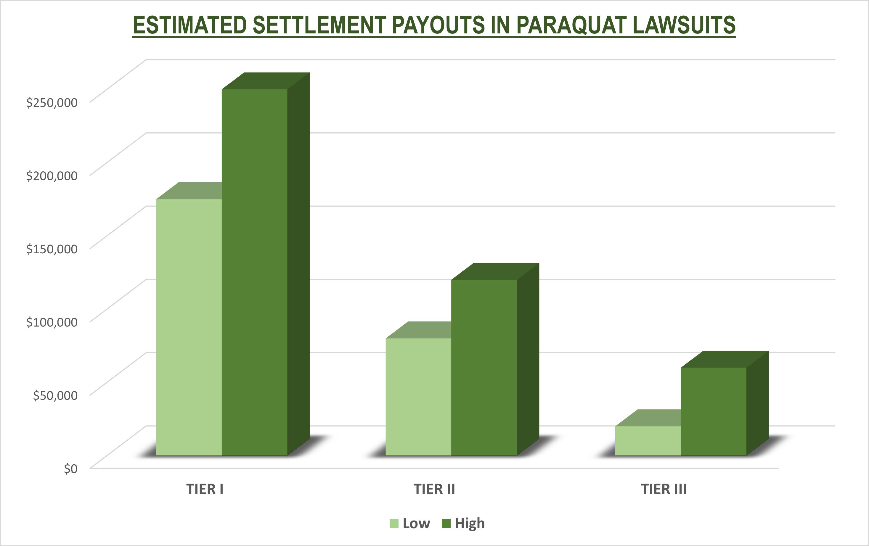 settlement value of paraquat claims