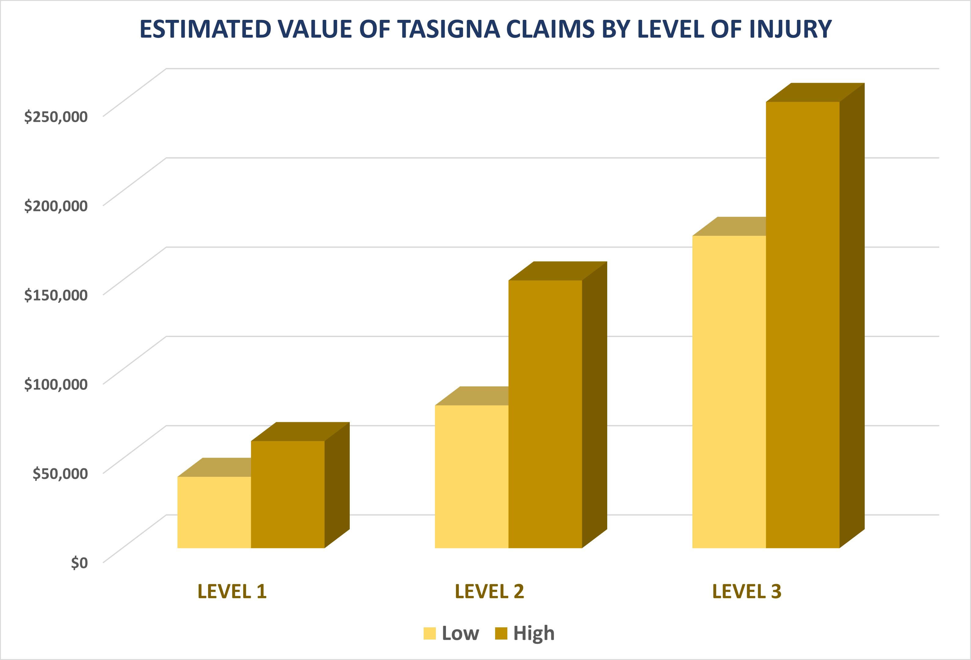Value of Tasigna Lawsuits