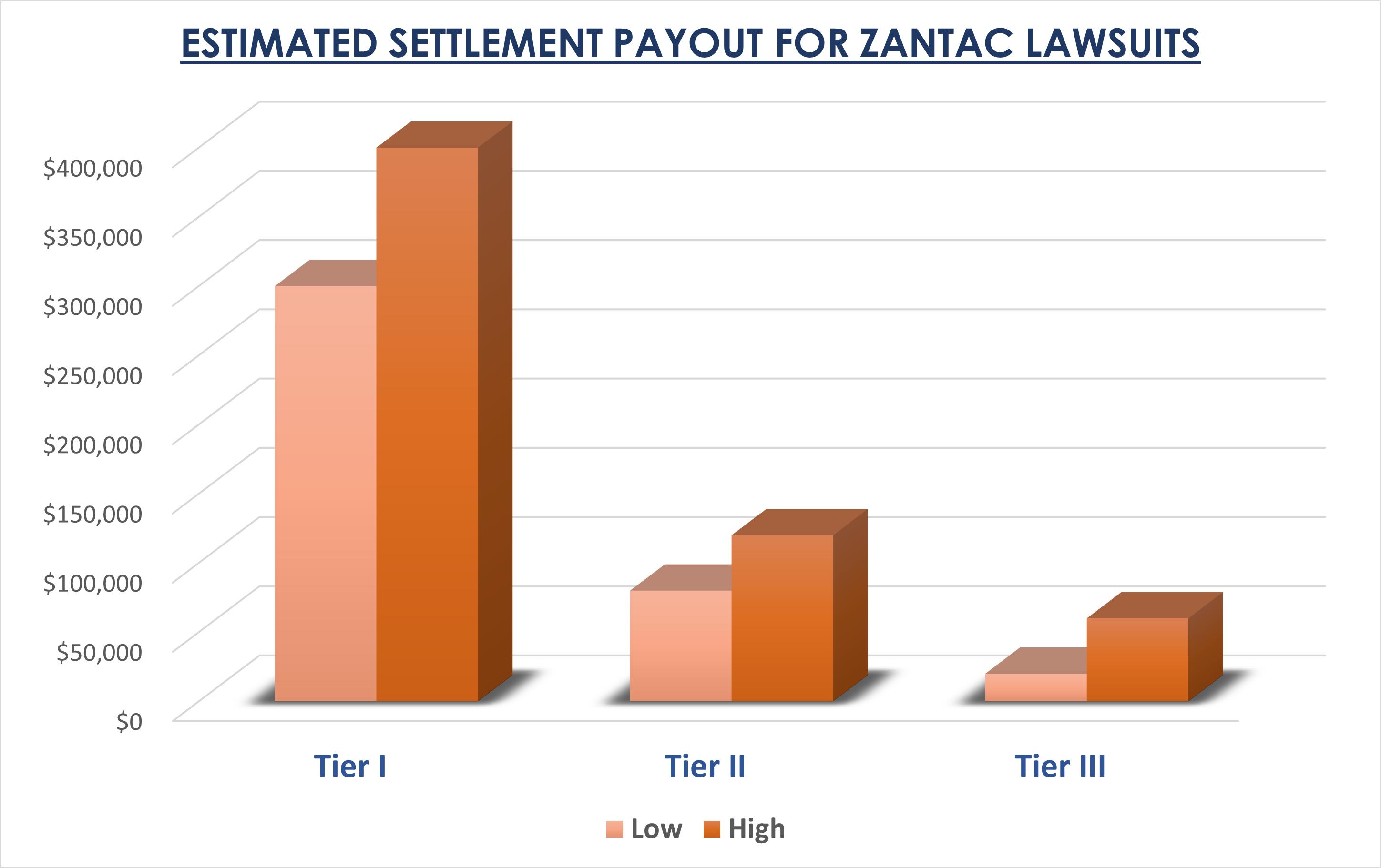 zantac lawsuit settlement value
