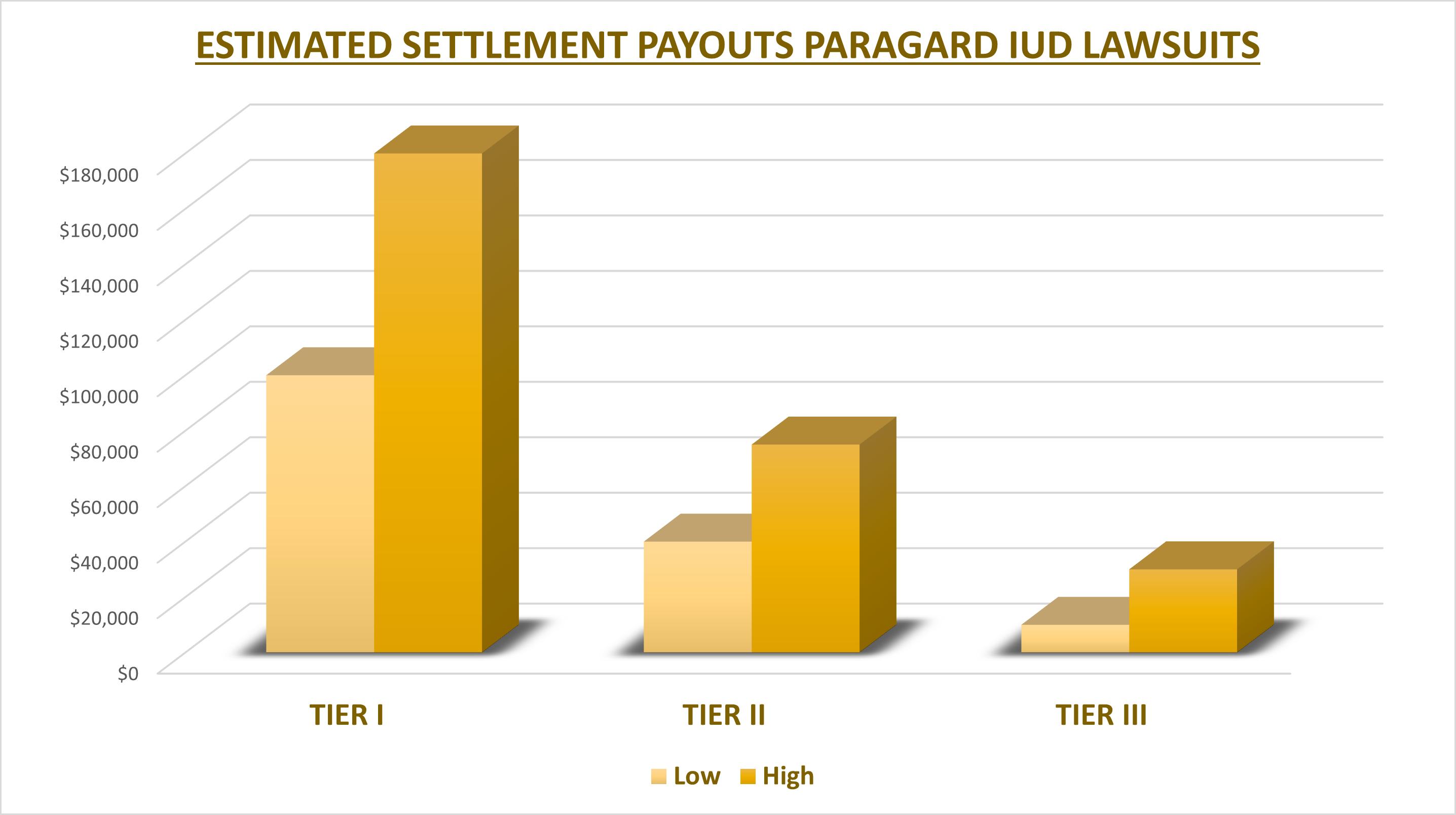 paragard lawsuit settlement amount
