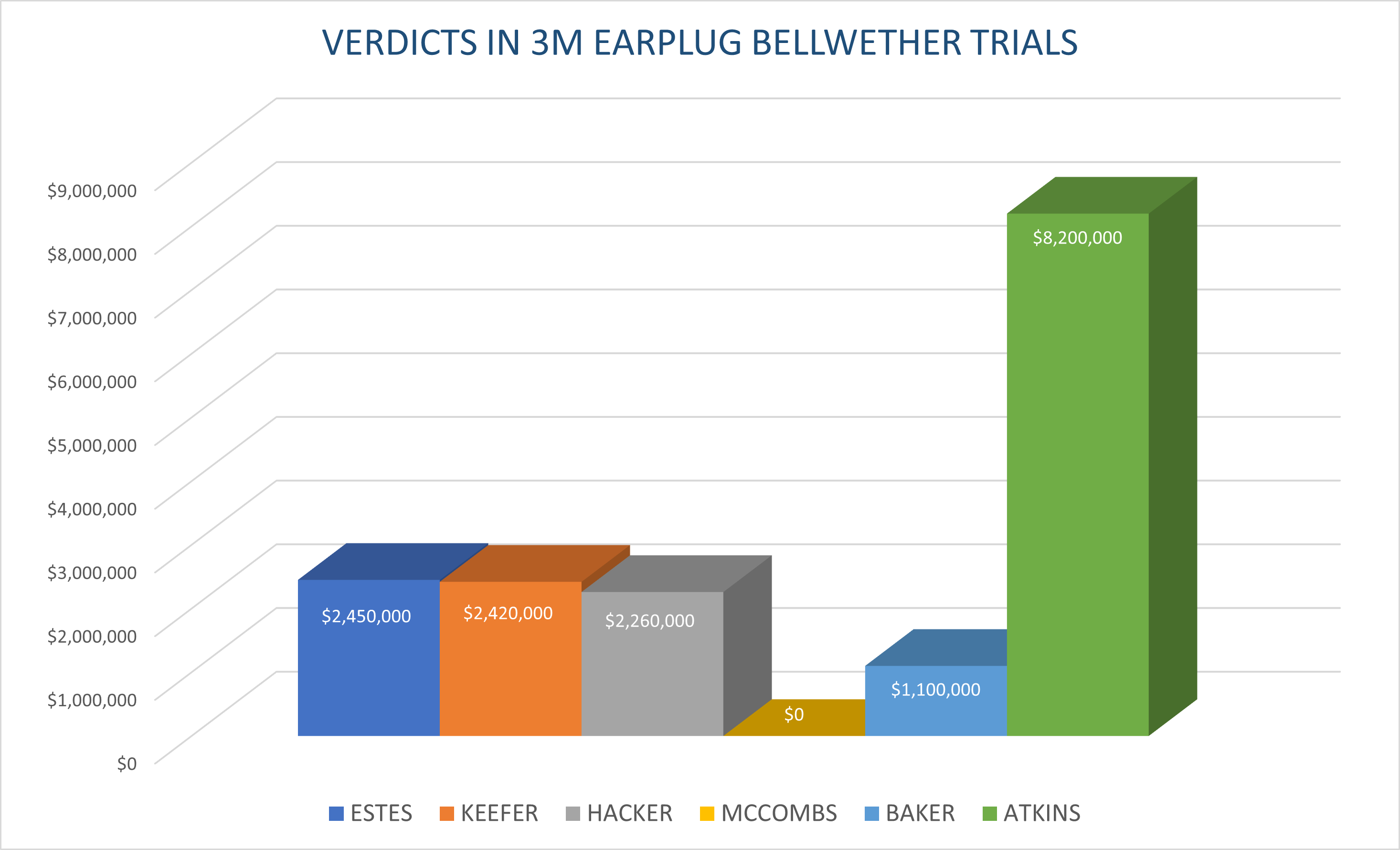 3m earplug verdicts