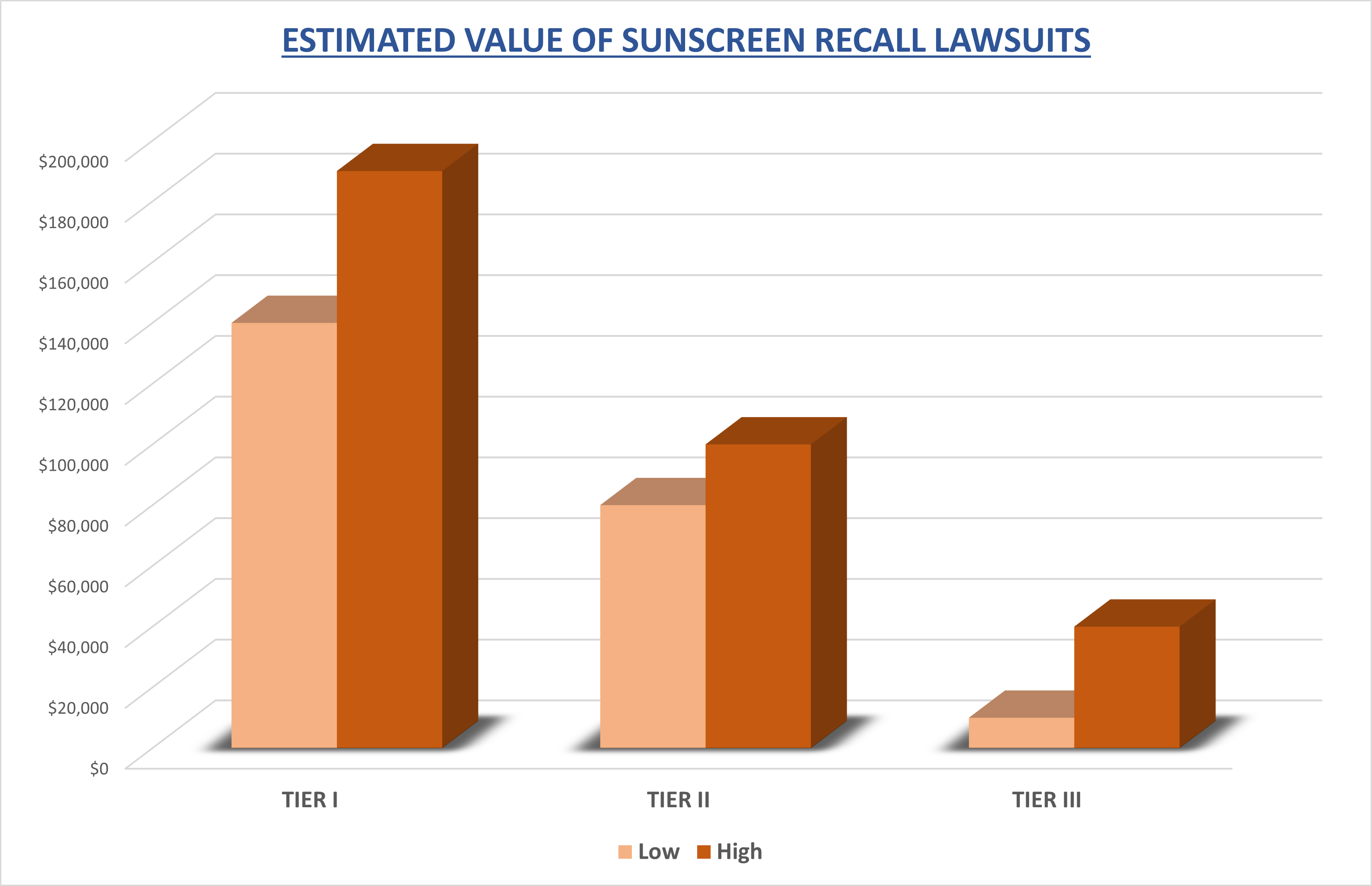 value of sunscreen lawsuits